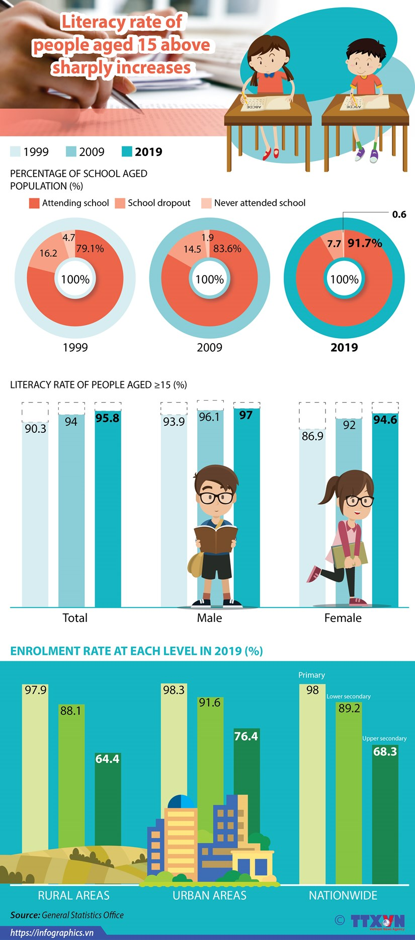 Literacy rate of people aged 15 above sharply increases hinh anh 1