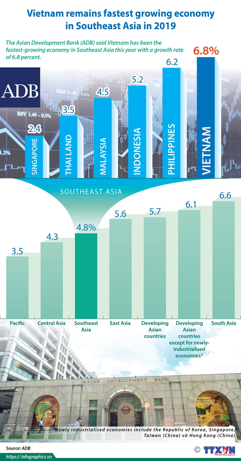 Vietnam remains fastest growing economy in Southeast Asia in 2019 hinh anh 1