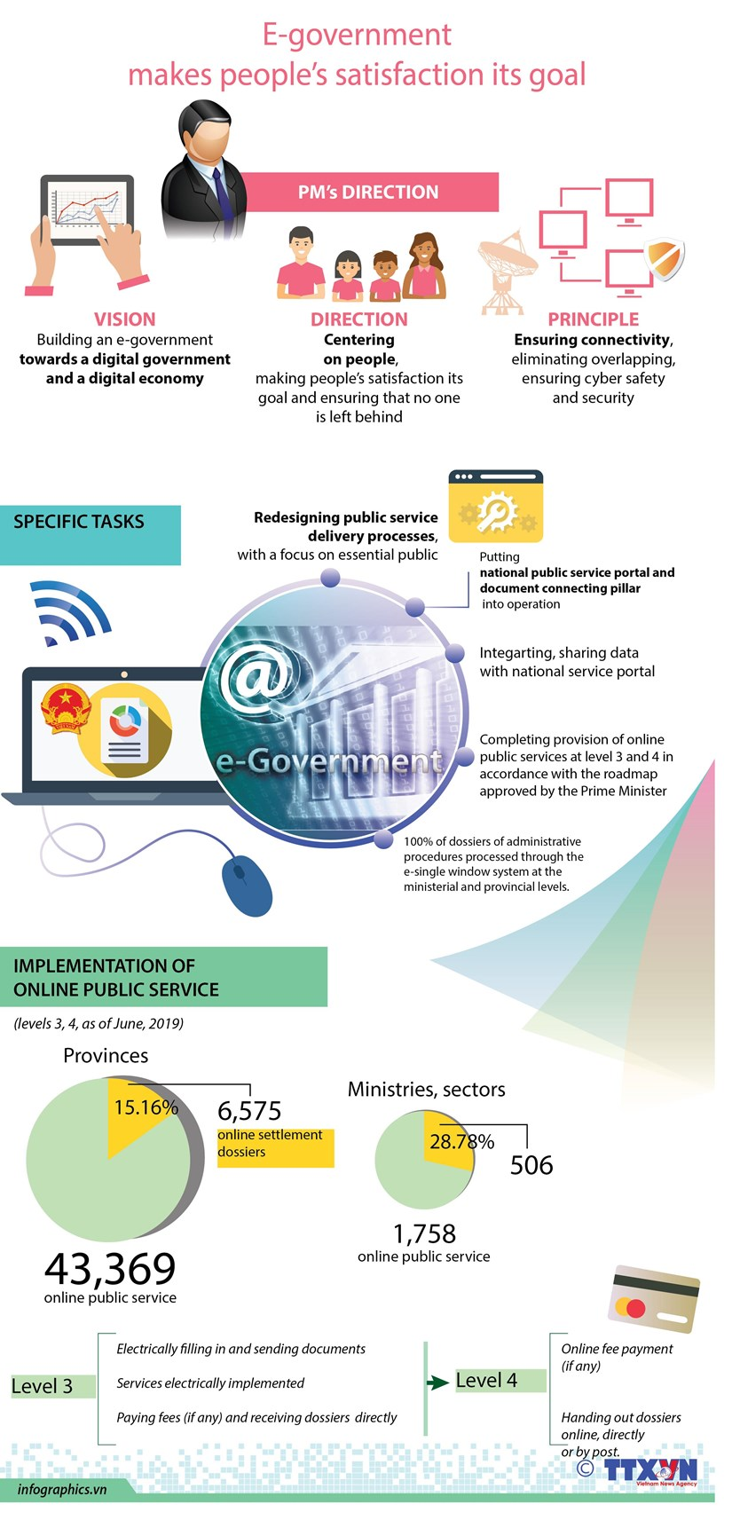 E-government makes people's satisfaction its goal hinh anh 1