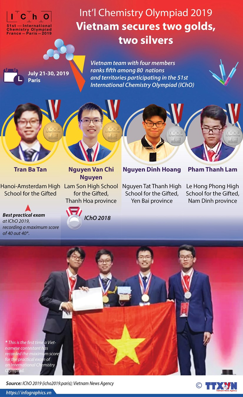 Vietnam ranks fifth at Int'l Chemistry Olympiad 2019 hinh anh 1