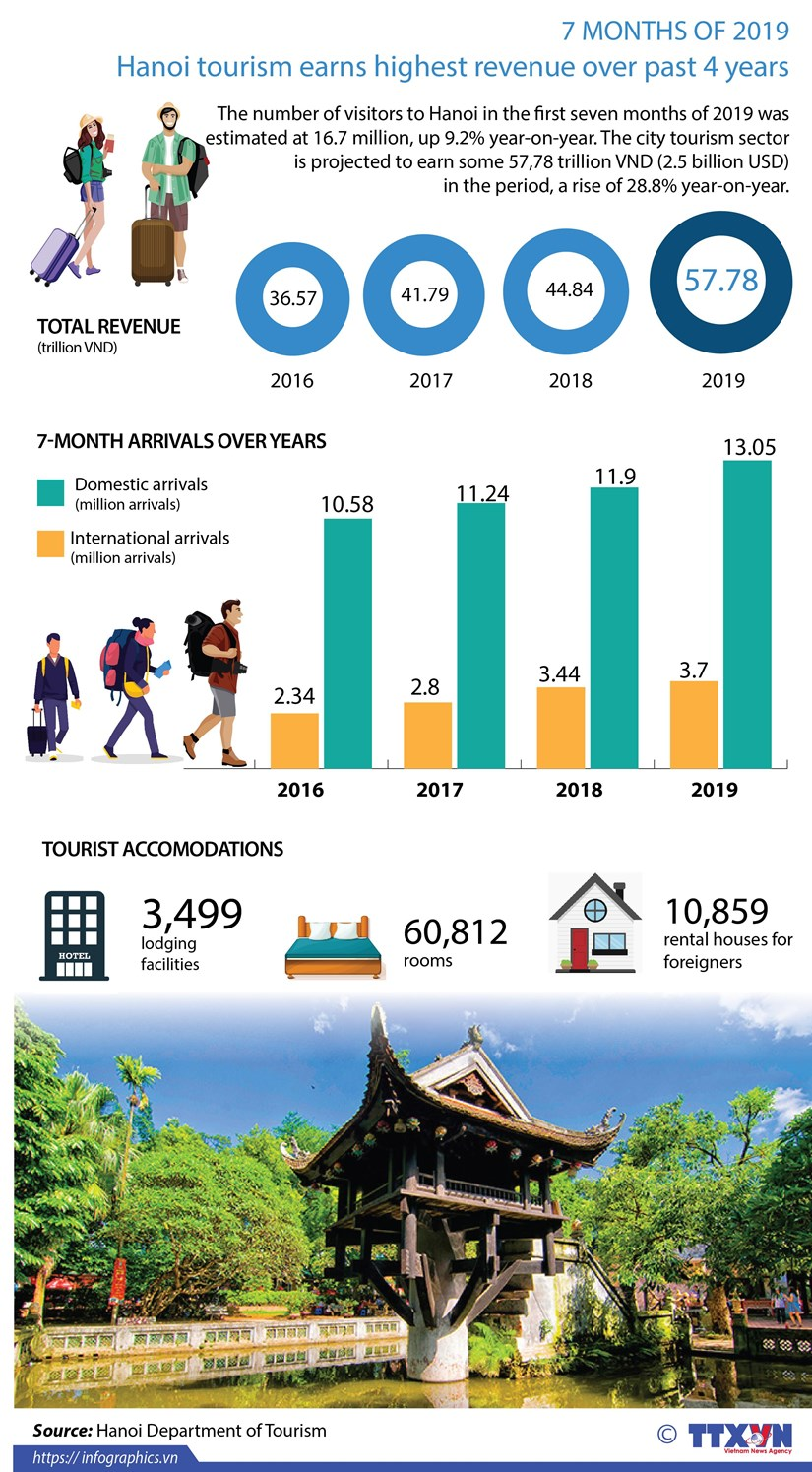 Hanoi tourism earns highest revenue over past 4 years hinh anh 1