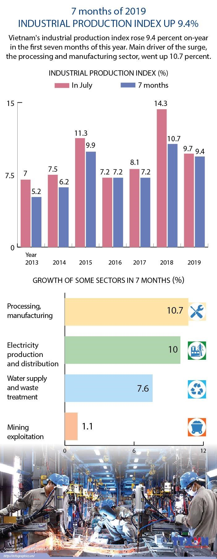 Industrial production index up 9.4% hinh anh 1