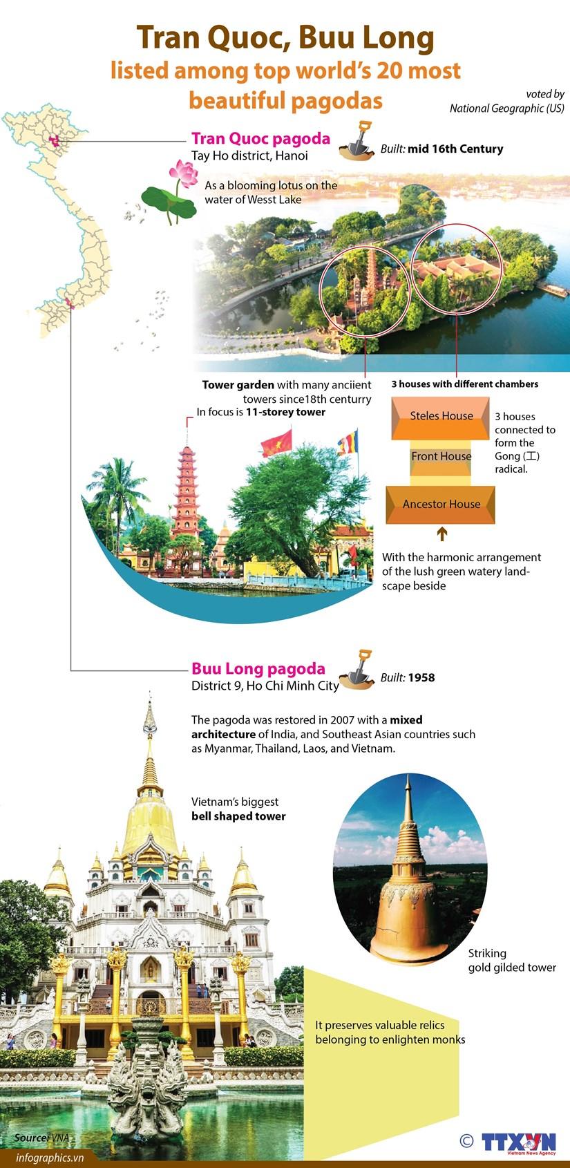 Tran Quoc, Buu Long among top world's 20 most beautiful pagodas hinh anh 1