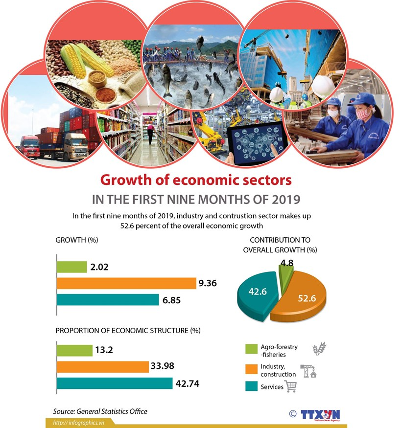 Growth of economic sectors in the first nine months of 2019 hinh anh 1