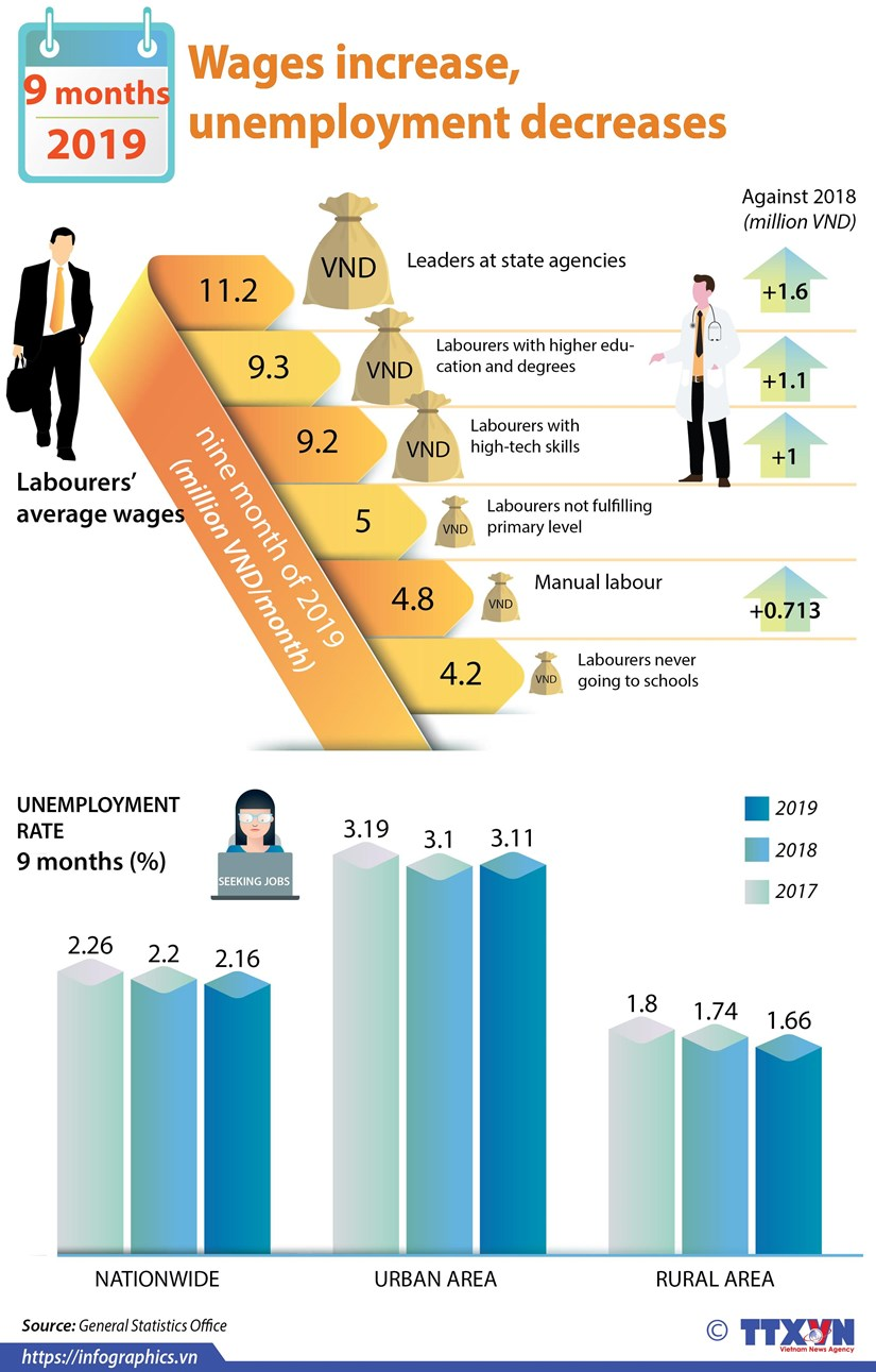 Wages increase, unemployment decreases in first nine months hinh anh 1