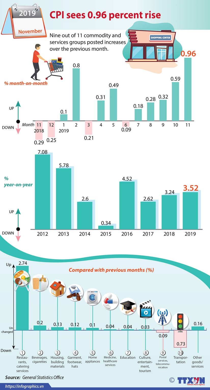 CPI sees 0.96 percent rise in November hinh anh 1
