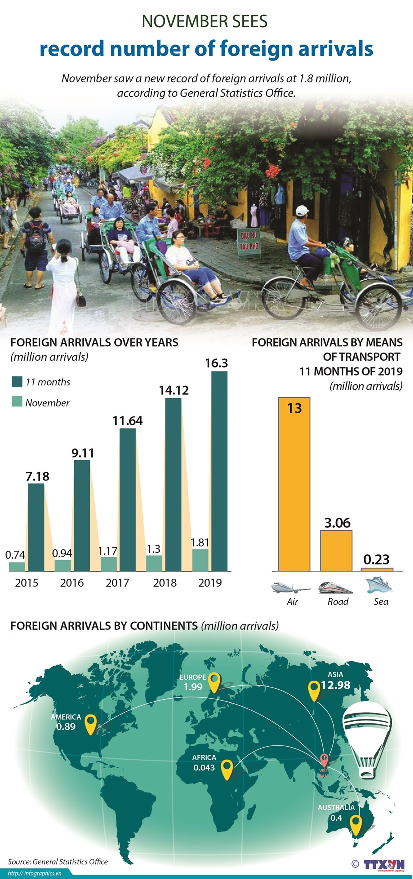November sees record 1.8 million foreign arrivals hinh anh 1