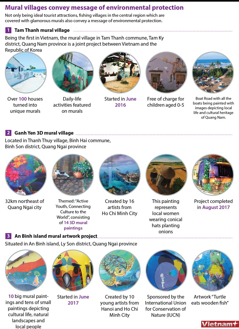 Mural villages convey message of environmental protection hinh anh 1