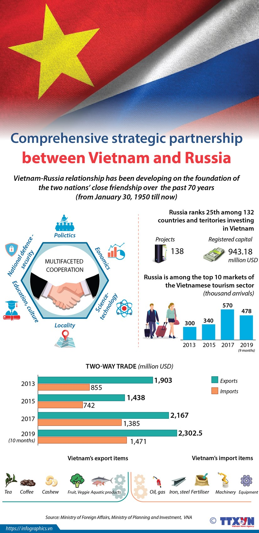 Vietnam - Russia comprehensive strategic partnership hinh anh 1