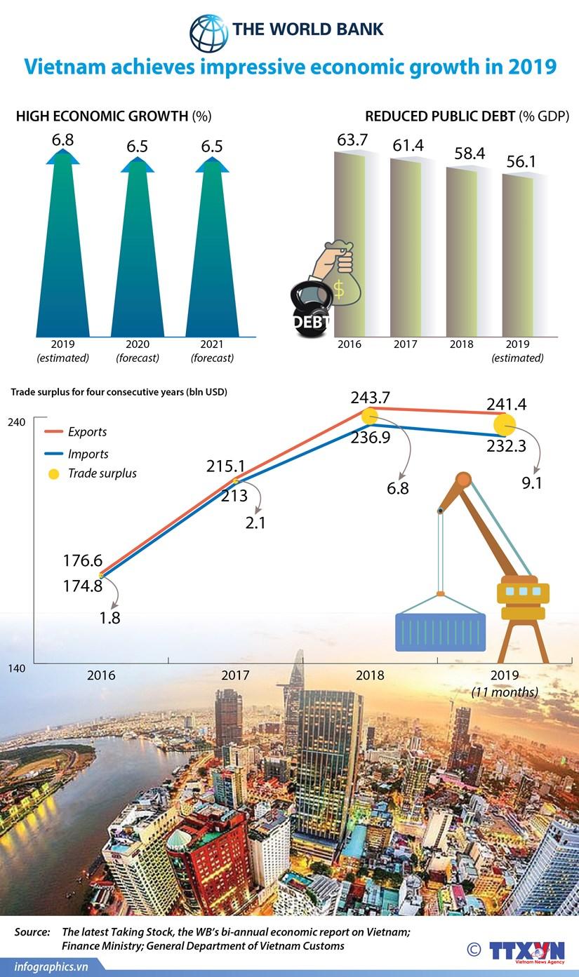 Vietnam achieves impressive economic growth in 2019 hinh anh 1