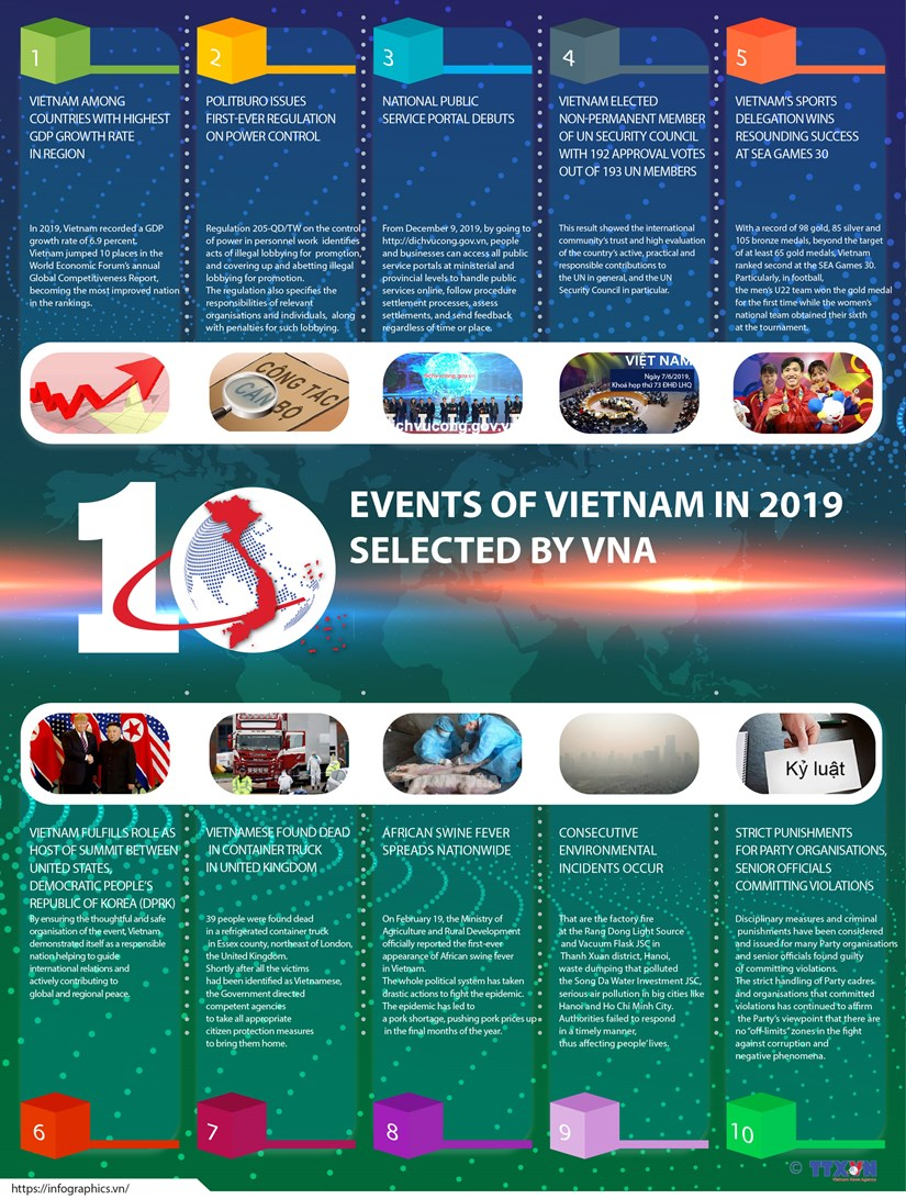 Top 10 events of Vietnam in 2019 selected by VNA hinh anh 1