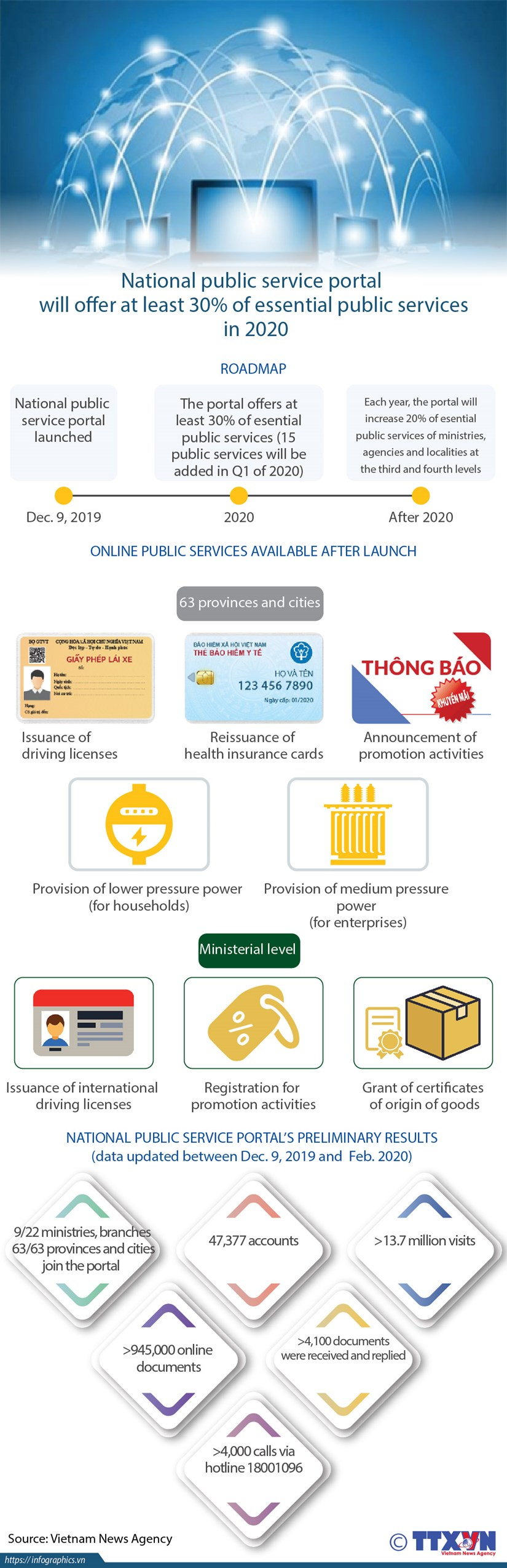 National public service portal's preliminary results hinh anh 1