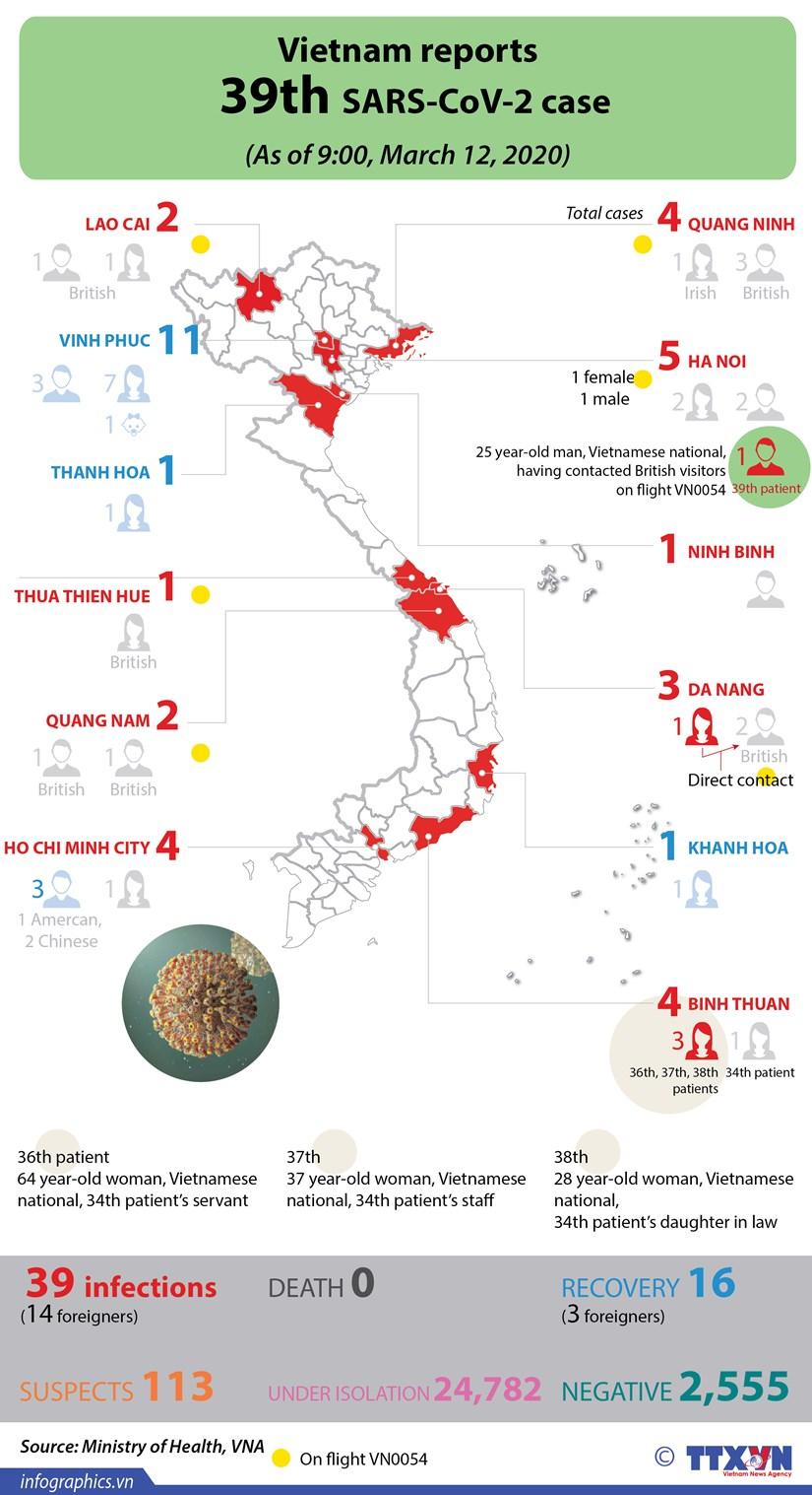 Vietnam reports 39th SARS-CoV-2 case hinh anh 1