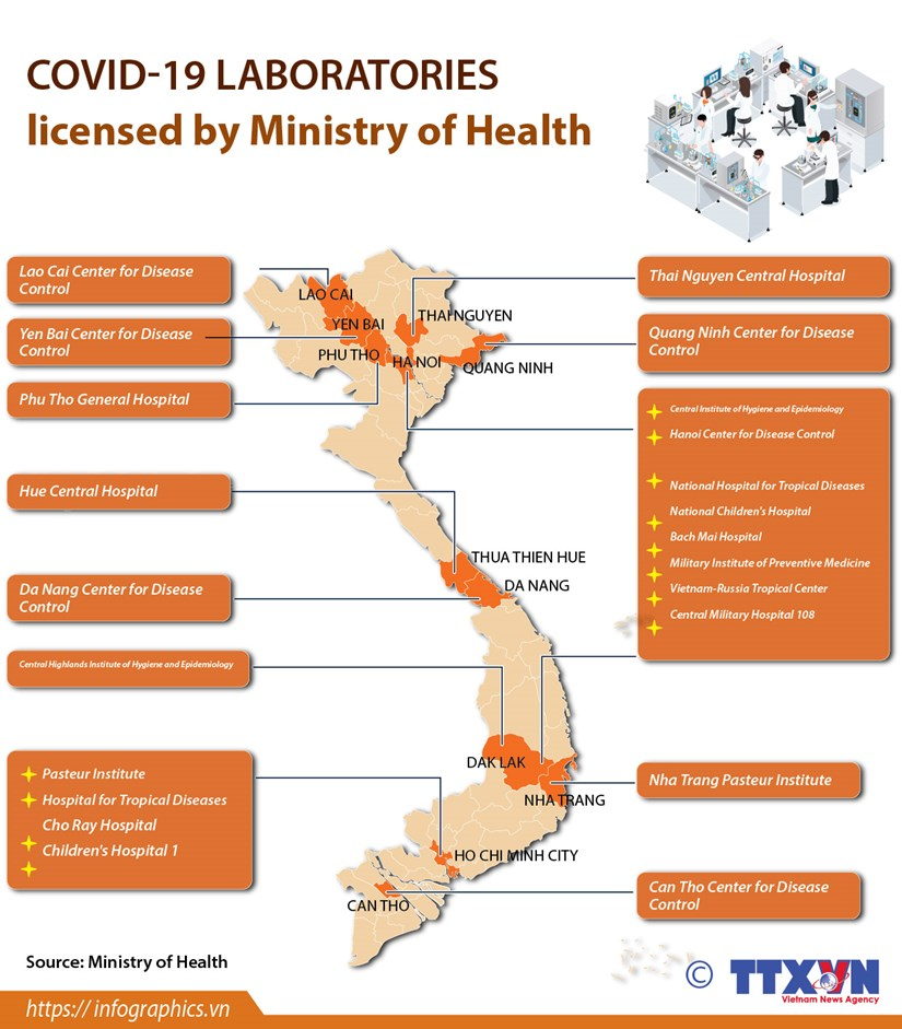 COVID-19 laboratories licensed by Ministry of Health hinh anh 1