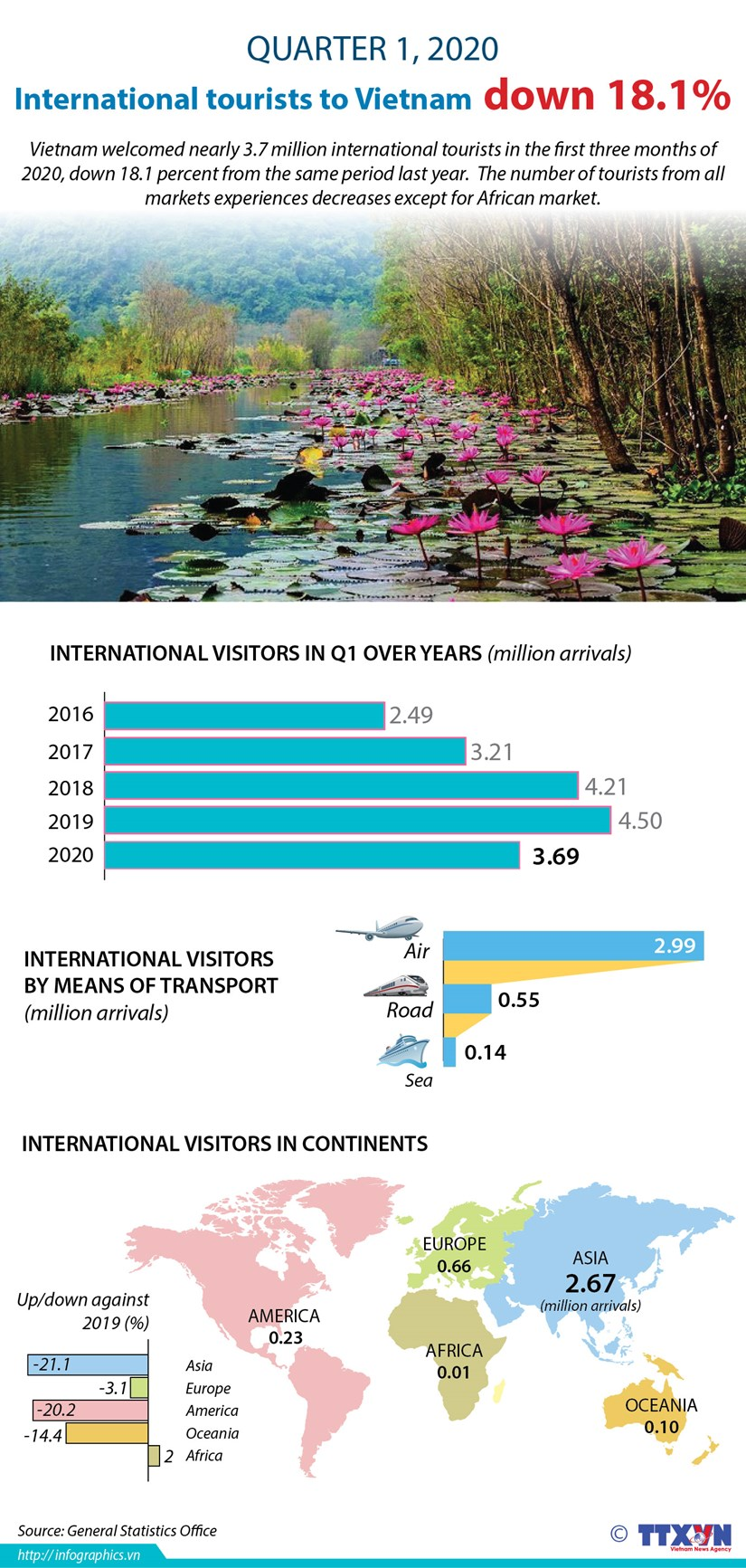 International tourists to Vietnam down 18.1% in Q1 hinh anh 1