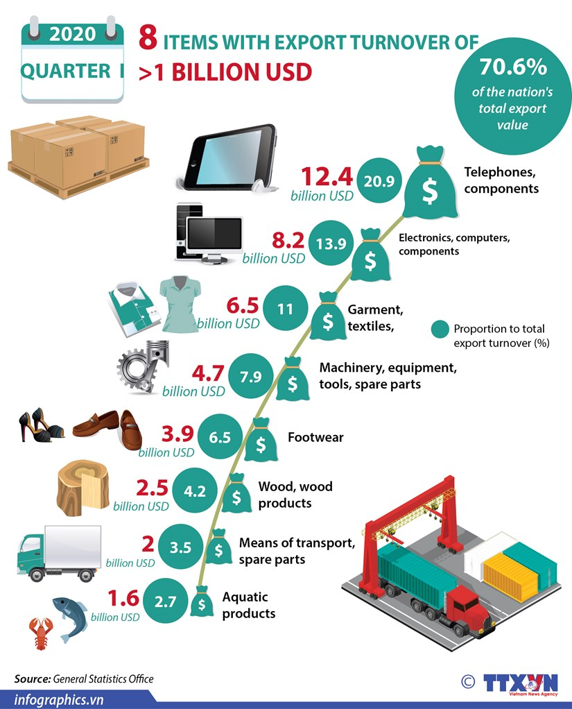 Eight items with export turnover of over one billion USD in Q1 hinh anh 1