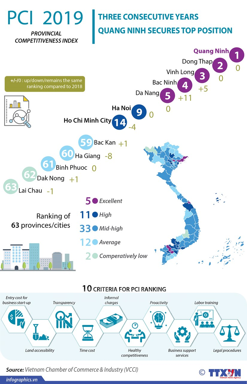 Quang Ninh tops competitiveness index in three consecutive years hinh anh 1