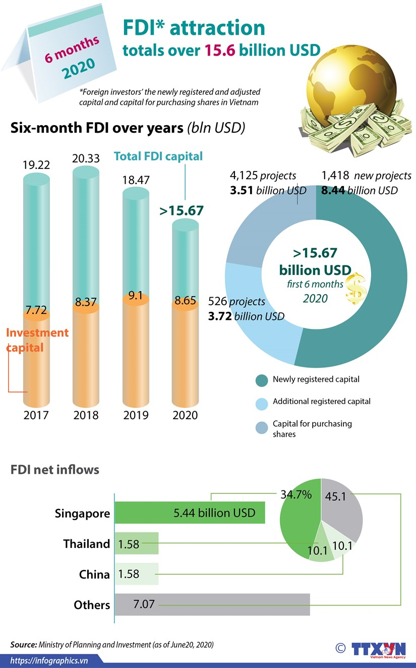 FDI attraction totals over 15.6 billion USD hinh anh 1