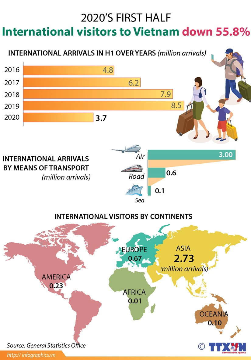 International visitors to Vietnam down 55.8% in H1 hinh anh 1