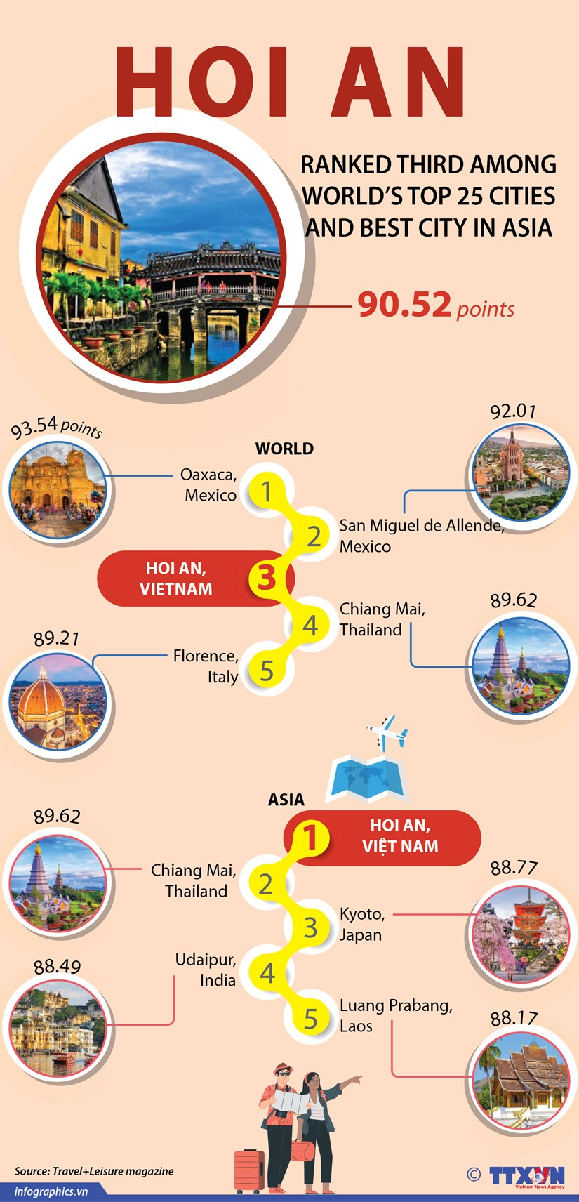 Hoi An ranked third among world's top 25 cities hinh anh 1
