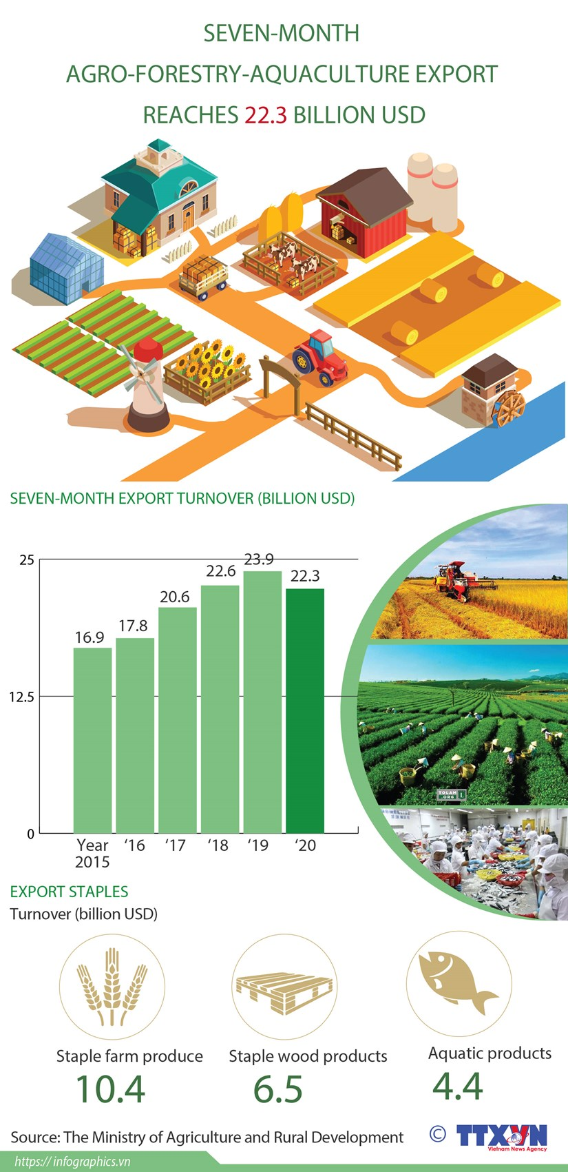 Seven-month agro-forestry-aquaculture export reaches 22.3 billion USD hinh anh 1