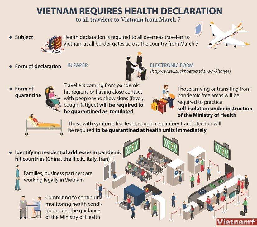 Vietnam requires health declaration to all travelers from March 7 hinh anh 1