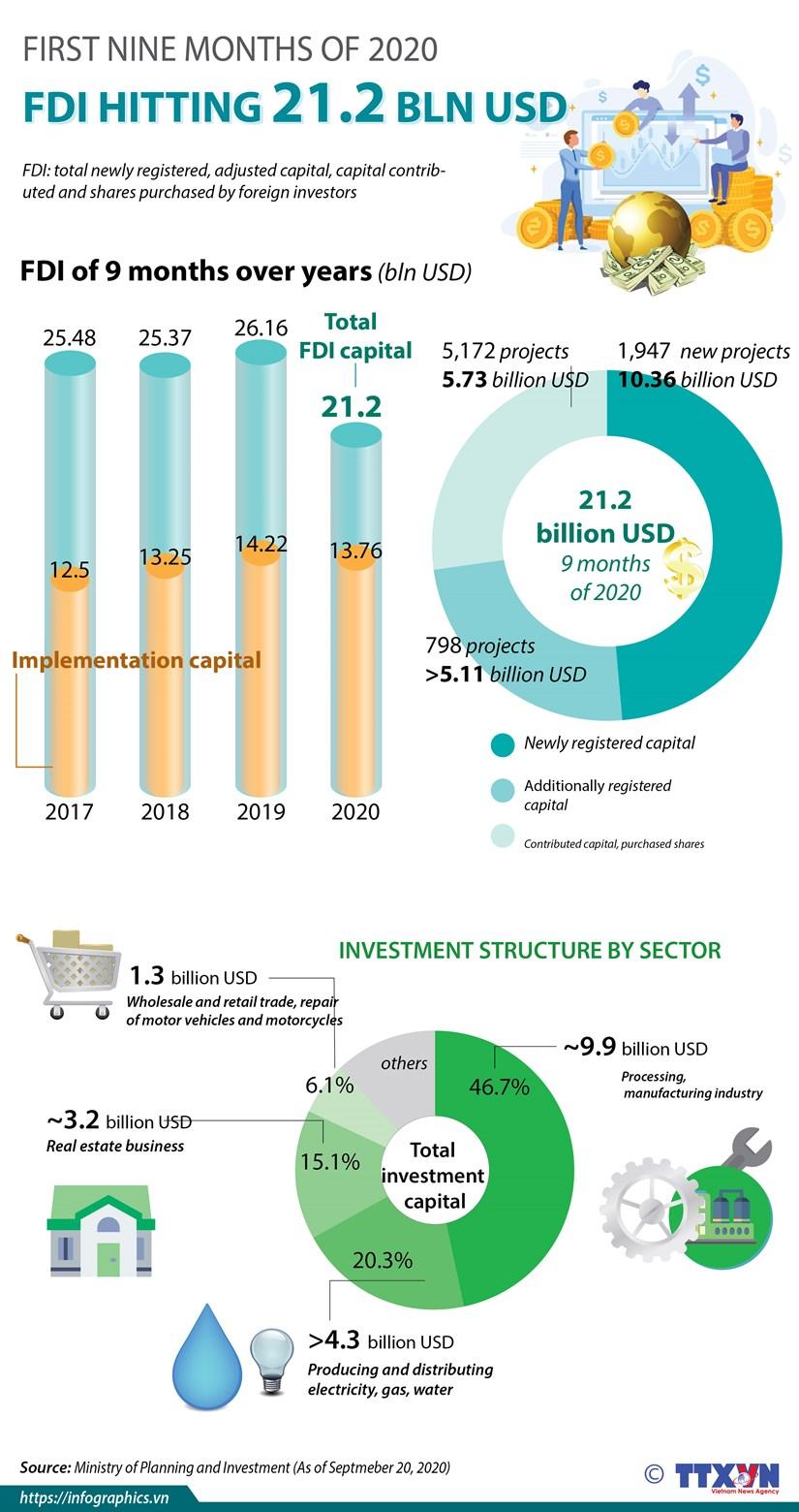 FDI reaching 21.2 billion USD in first nine months hinh anh 1