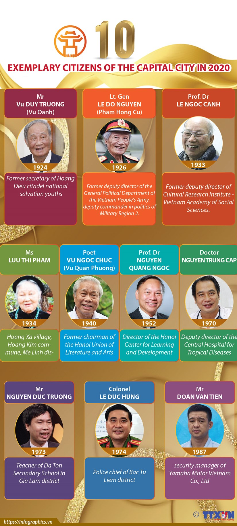 Ten exemplary citizens of capital city in 2020 hinh anh 1
