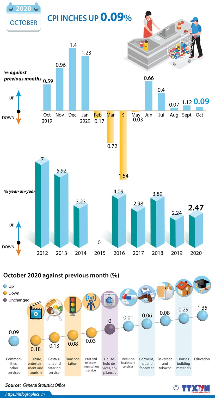 CPI in October inches up 0.09 percent hinh anh 1