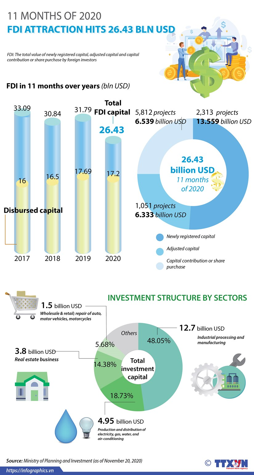FDI attraction hits 26.43 bln USD in 11 months hinh anh 1