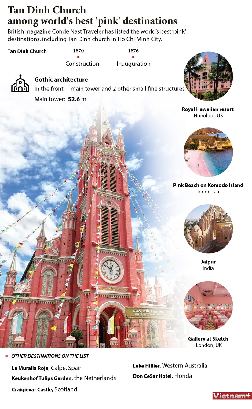 Tan Dinh Church among world's best 'pink' destinations hinh anh 1