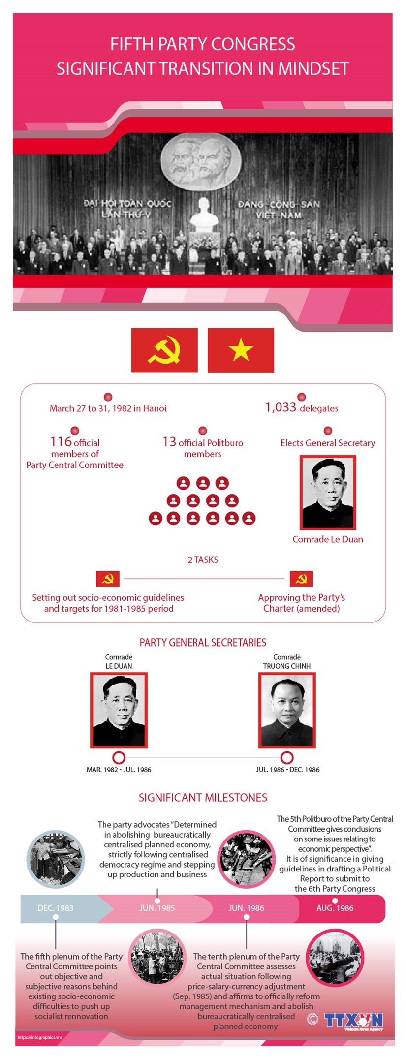 Fifth Party Congress: Significant transition in mindset hinh anh 1