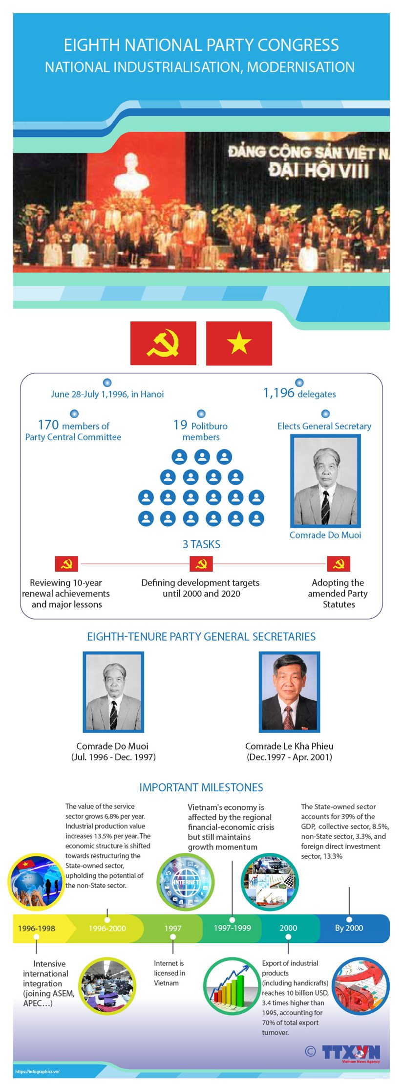 Eighth National Party Congress: National industrialisation, modernisation hinh anh 1