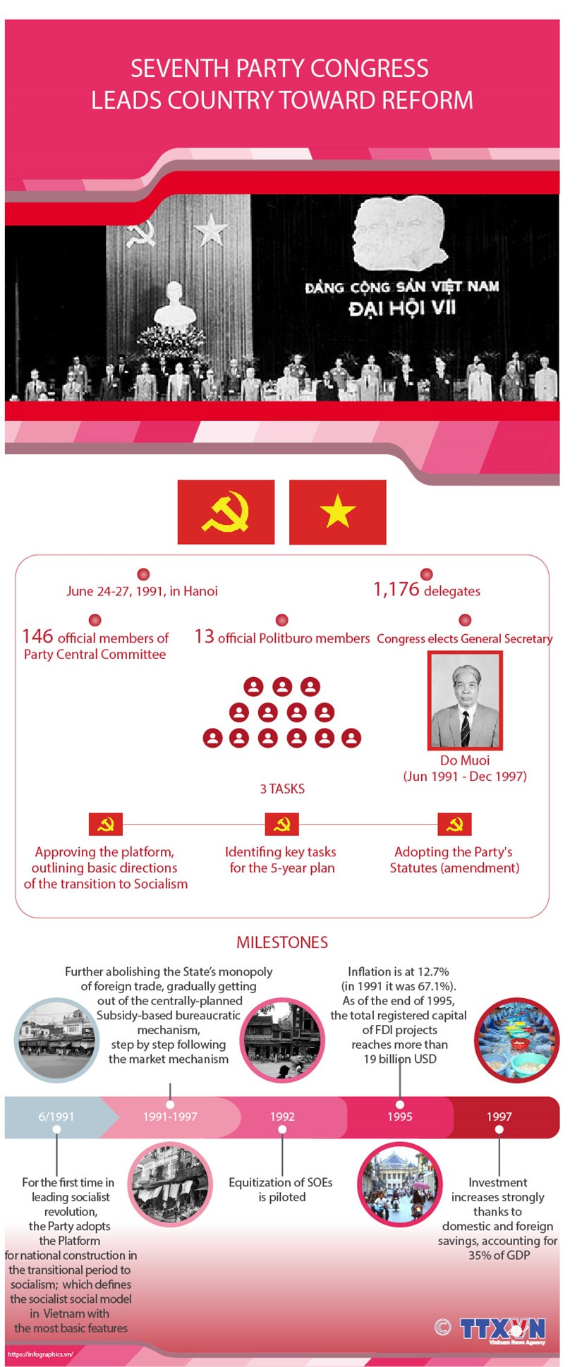 Seventh National Party Congress leads country toward reform hinh anh 1