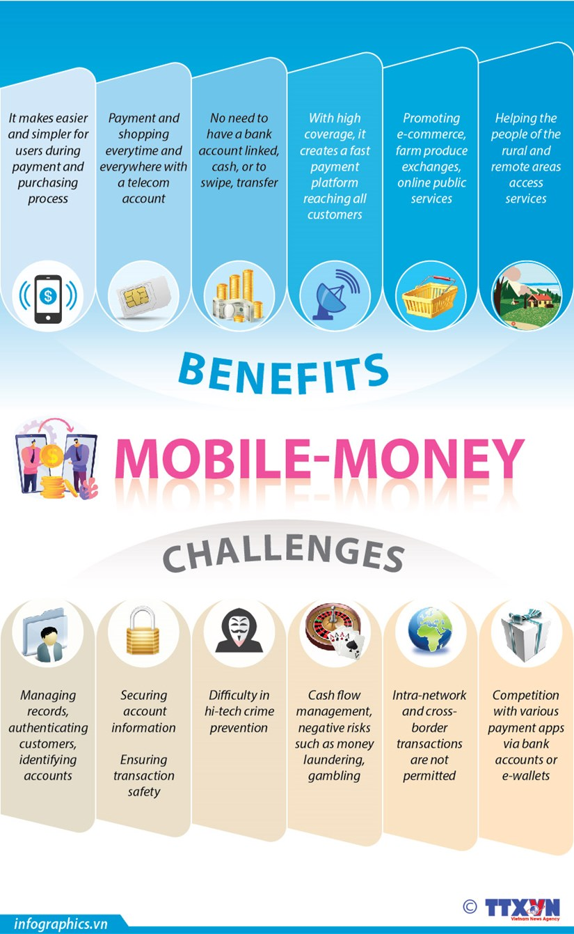 Benefits, challenges of mobile money hinh anh 1