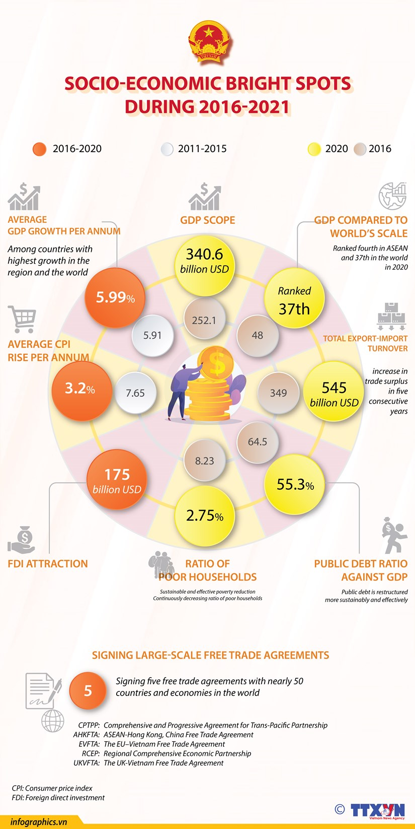 Socio-economic bright spots during 2016-2021 hinh anh 1