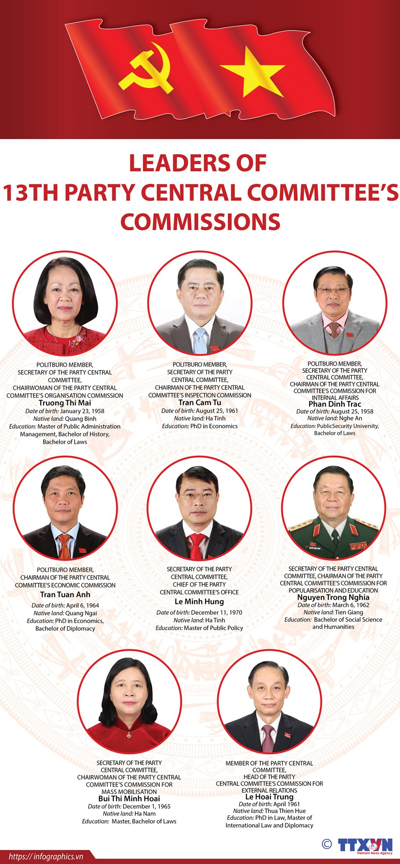 Leaders of 13th Party Central Committee's Commissions hinh anh 1