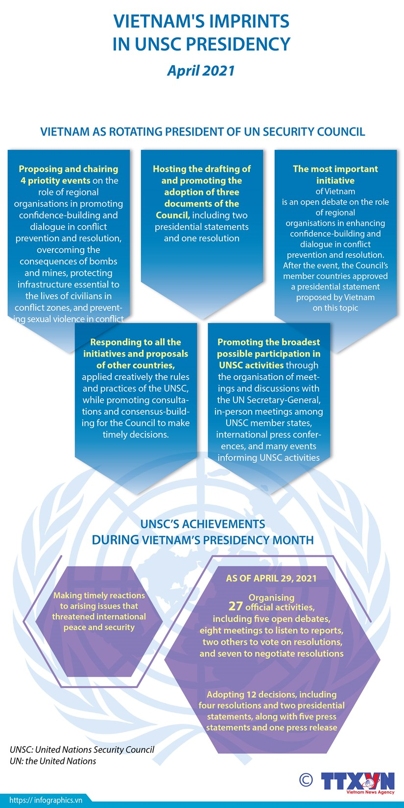 Vietnam's imprints in UNSC presidency month hinh anh 1
