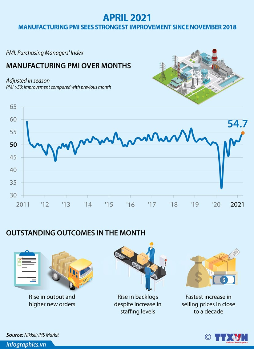 Manufacturing PMI sees strongest improvement since November 2018 hinh anh 1