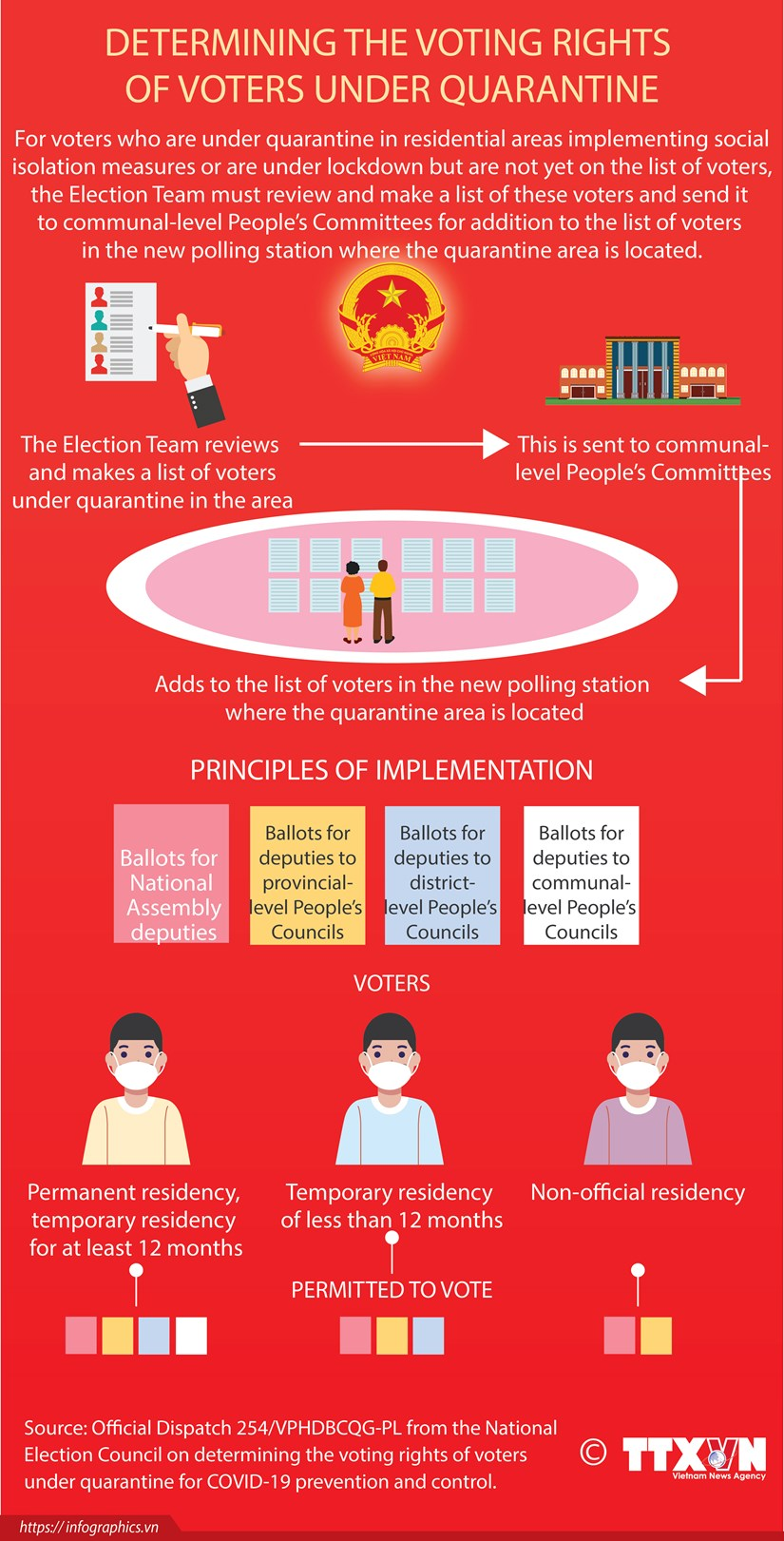 Determining the voting rights of voters under quarantine hinh anh 1