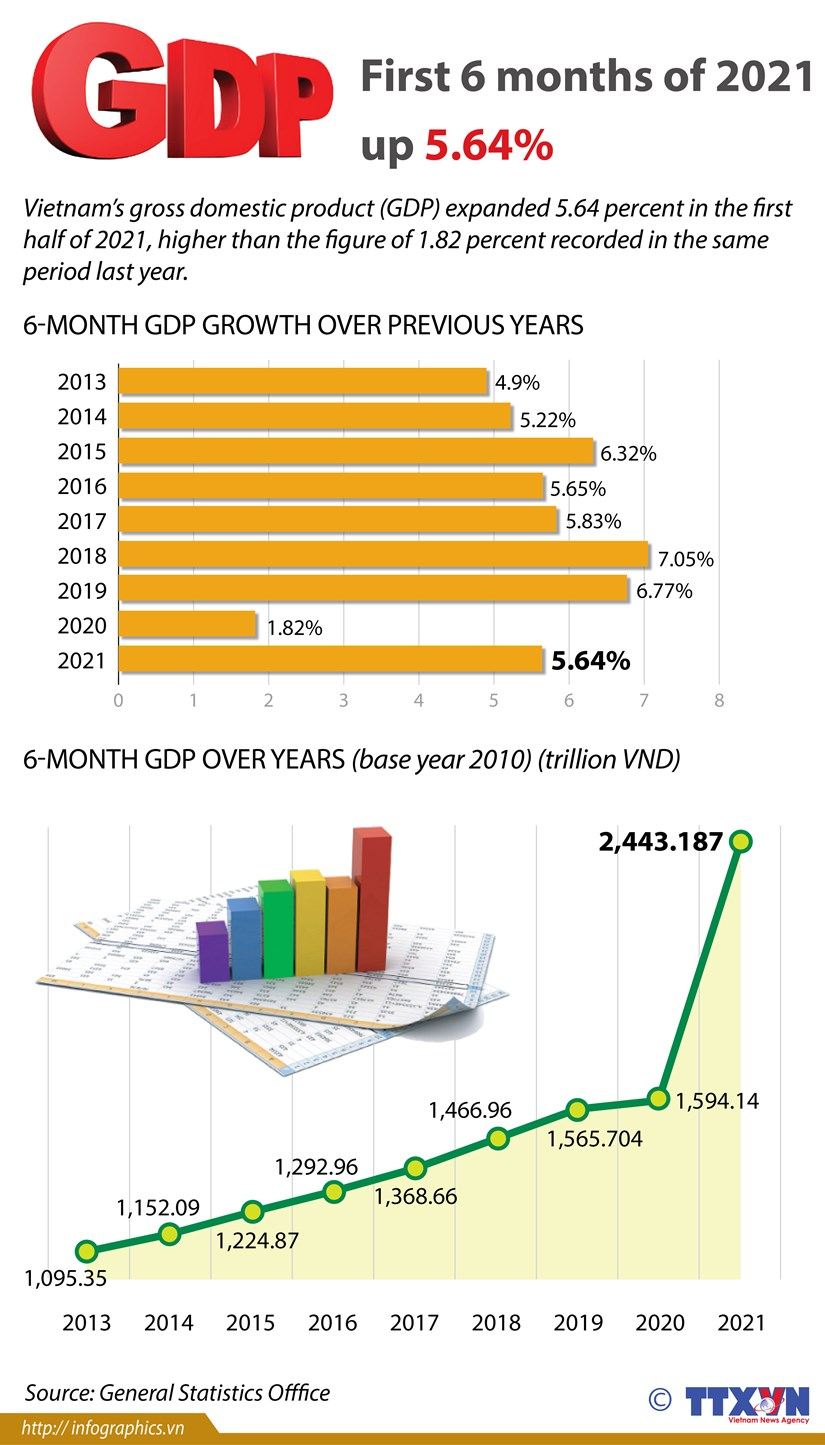 GDP in first six months up 5.64% hinh anh 1