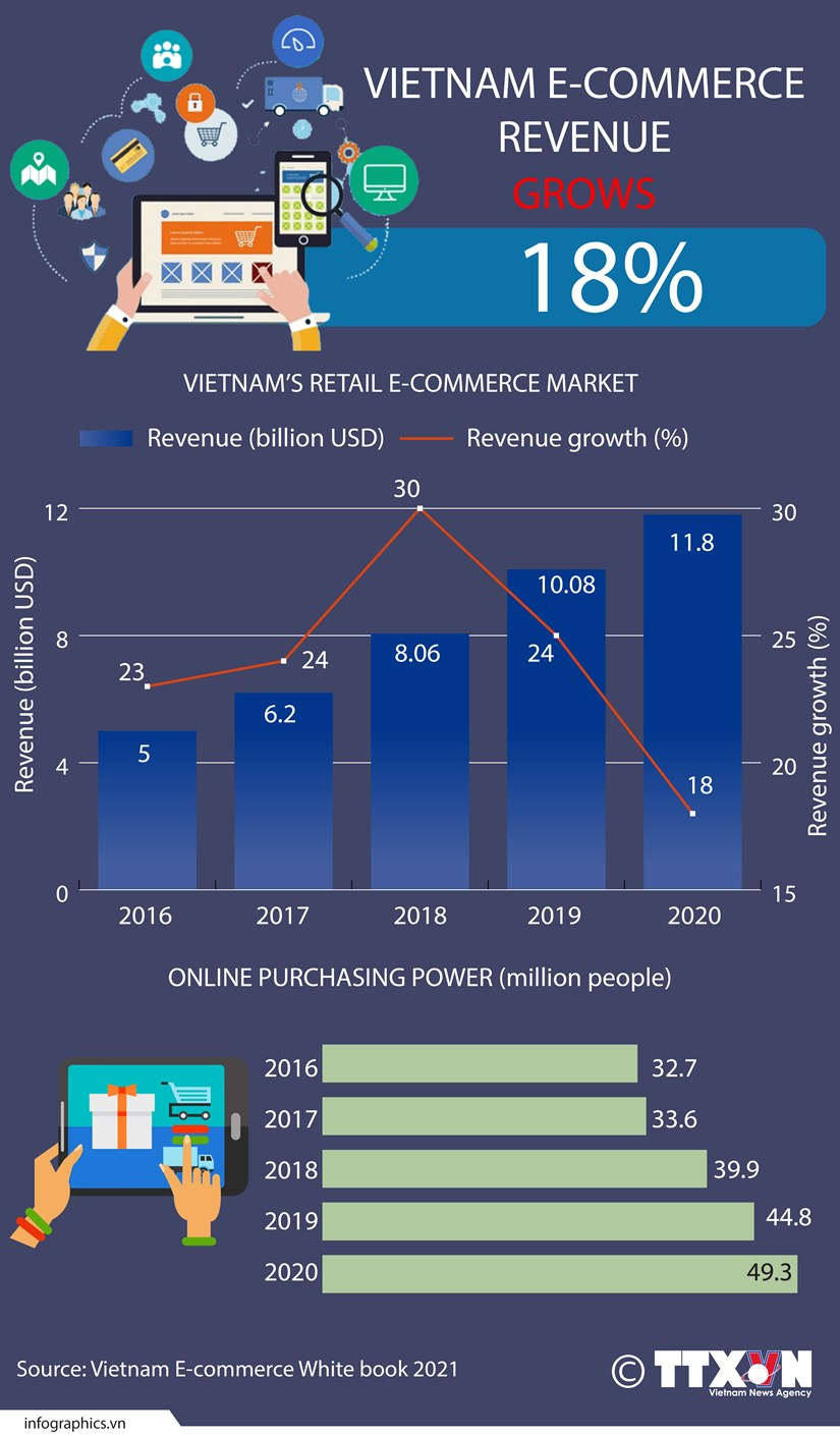 Vietnam e-commerce revenue grows 18 percent in 2020 hinh anh 1