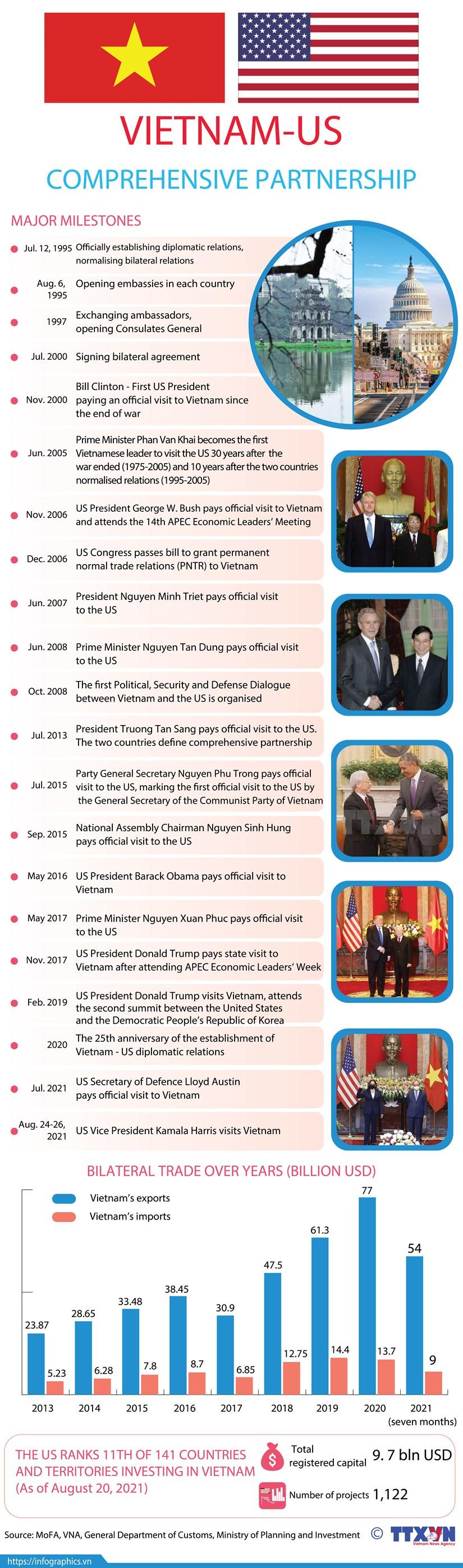 Vietnam - US comprehensive partnership hinh anh 1