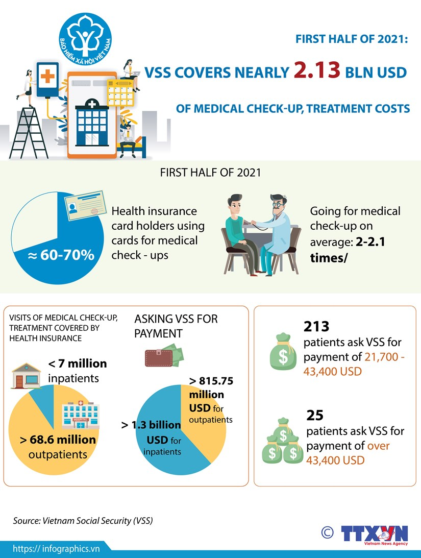 VSS covers nearly 2.13 bln USD of medical check-up, treatment costs in H1 hinh anh 1