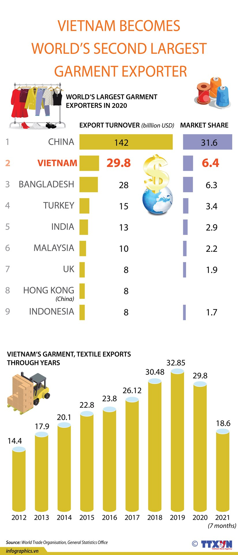 Vietnam becomes world's second largest garment exporter hinh anh 1