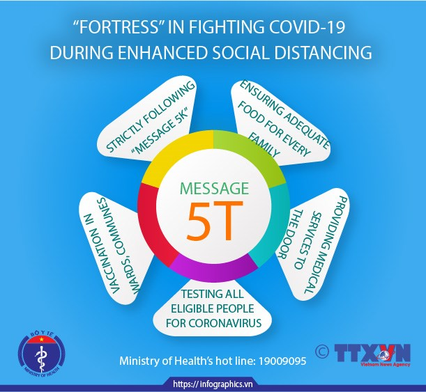 """""""Fortress"""" in fighting COVID-19 during enhanced social distancing hinh anh 1"""