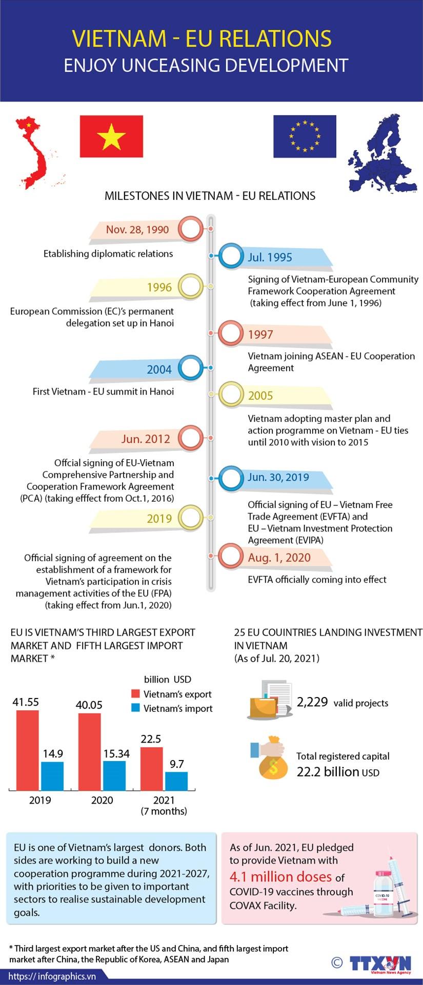 Vietnam - EU relations enjoy unceasing development hinh anh 1