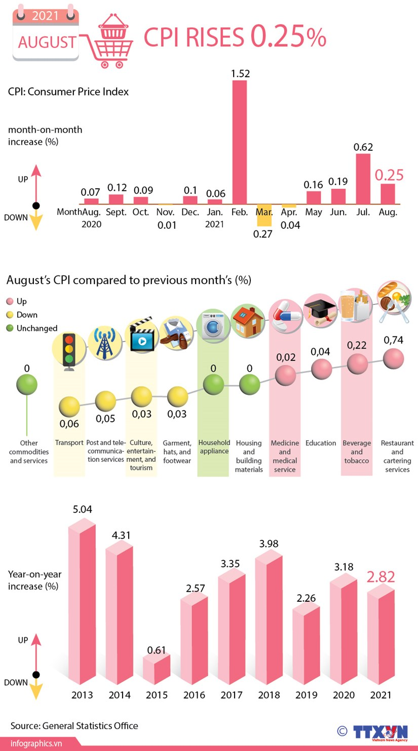 August's CPI inches up 0.25 percent hinh anh 1