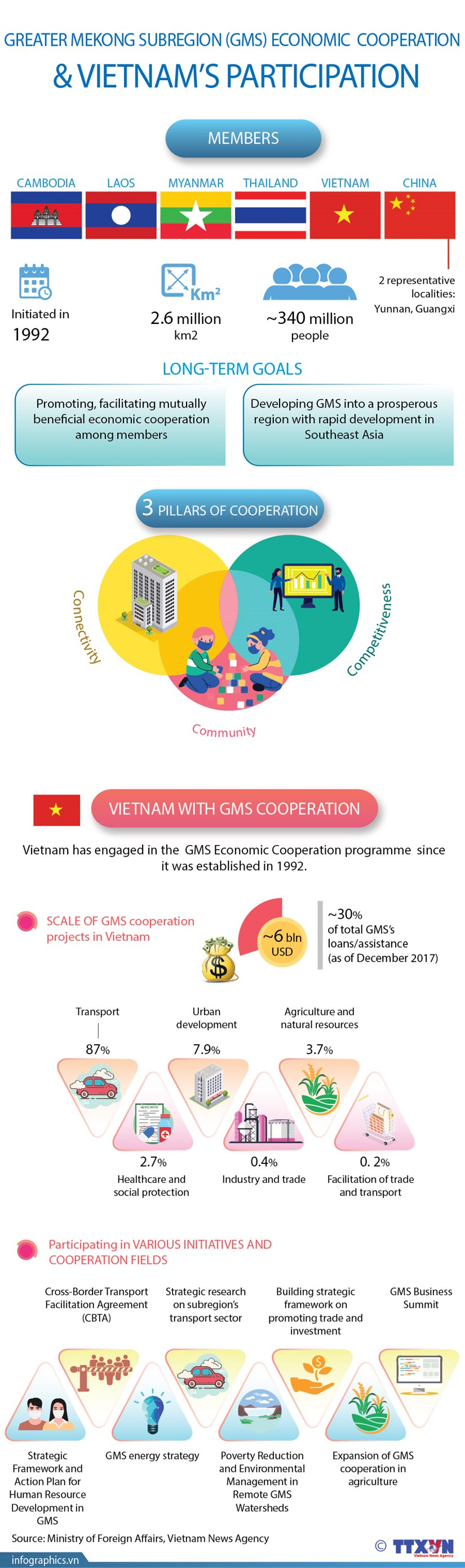 Greater Mekong Subregion (GMS) economic cooperation & Vietnam's participation hinh anh 1