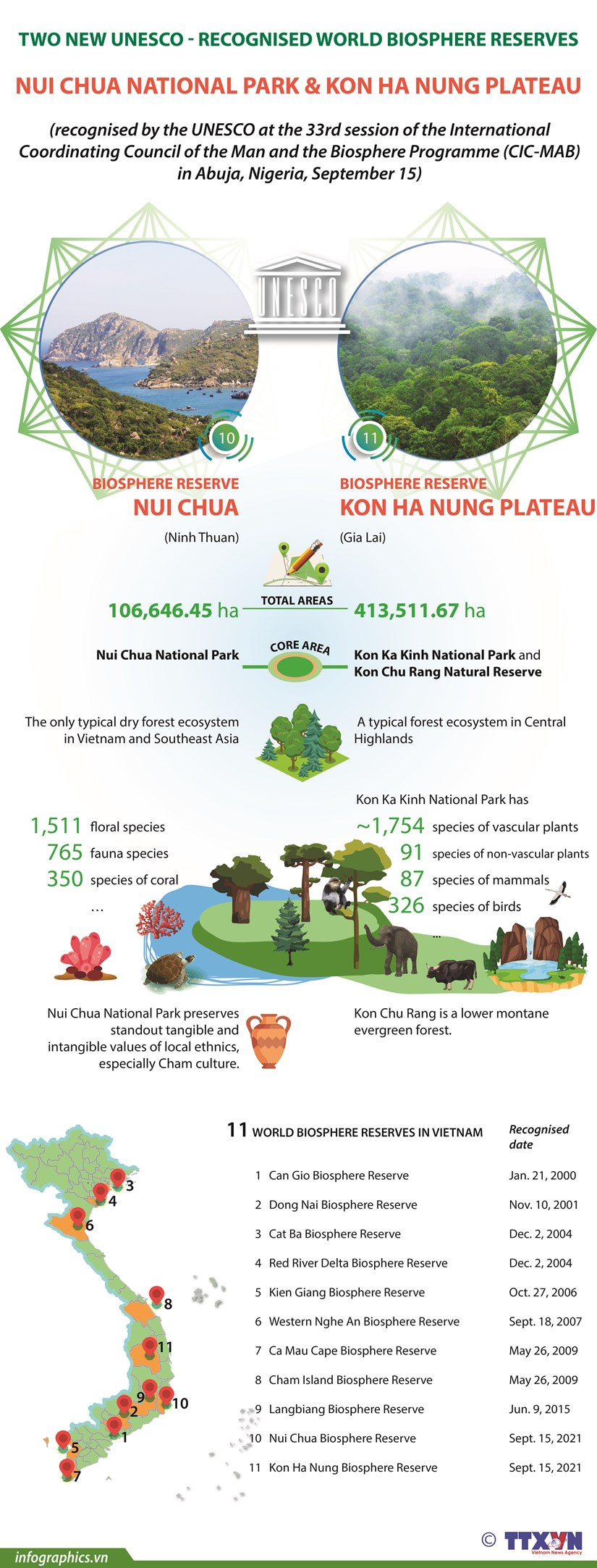Two biosphere reserves in Vietnam win UNESCO recognition hinh anh 1